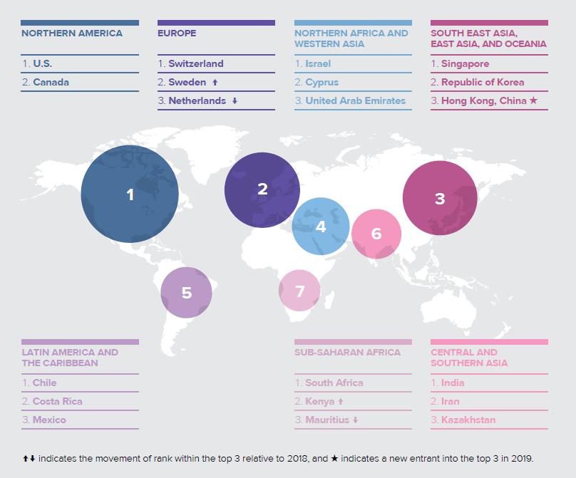Top 3 de las economías más innovadoras por región. Fuente: Índice Global de Innovación 2019.